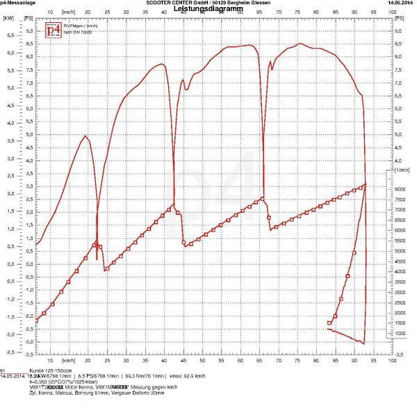 Vespa PX80 Zylinder Malossi 139ccm Tuning Leistung km-h