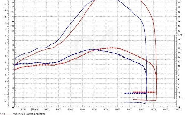 Vespa Smallframe auf dem Prüfstand Polini Evo 133, L&S Franz, Polini Membran, MRP