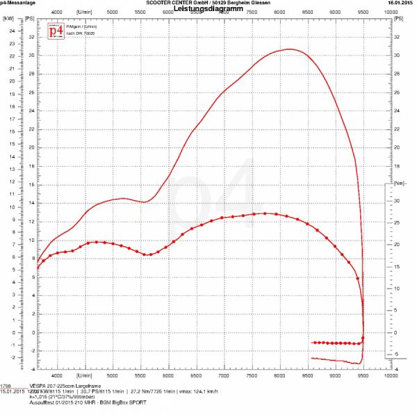 Leistungsdiagramm MALOSSI MHR 210 (BGM1011SP)