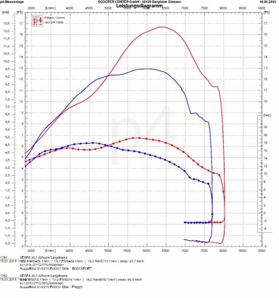 Leistungsdiagramm POLINI 207 (BGM1011SP)
