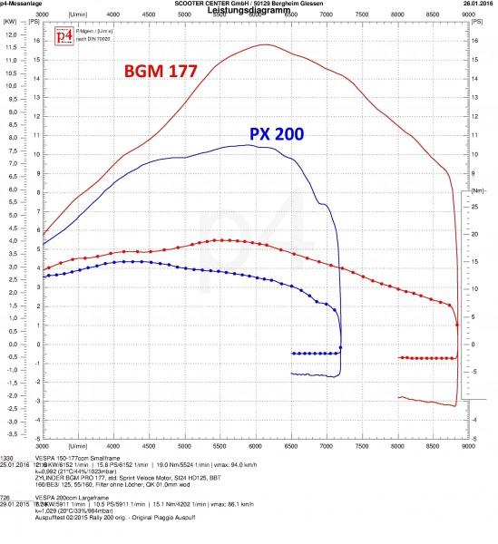BGM177_ROTARY_vs_PX200_std