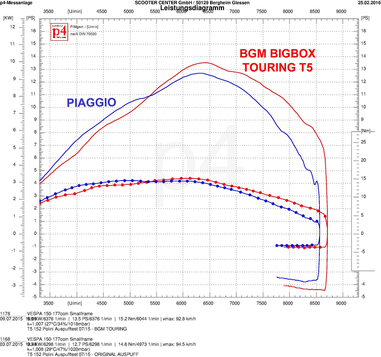 dyno-diagram_bgm_bigbox-polini-bgm1012tr