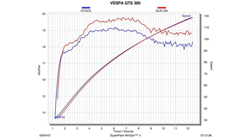 VESPA GTS SUPER 300 / SEI GIORNI / TECH 2021