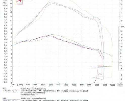 Vergleich Malossi ROAD BGM
